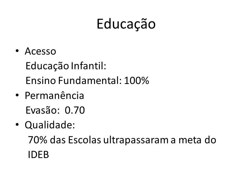 Educação Acesso Educação Infantil: Ensino Fundamental: 100% Permanência Evasão: 0.70 Qualidade: 70% das Escolas ultrapassaram a meta do IDEB