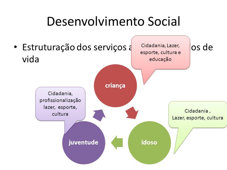Desenvolvimento Social Estruturação dos serviços a partir dos ciclos de vida criançaidosojuventude Cidadania, Lazer, esporte, cultura e educação Cidad