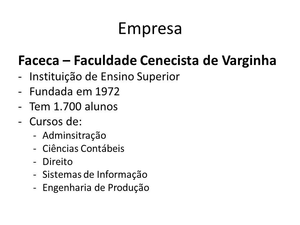 Empresa Faceca – Faculdade Cenecista de Varginha -Instituição de Ensino Superior -Fundada em 1972 -Tem 1.700 alunos -Cursos de: -Adminsitração -Ciênci