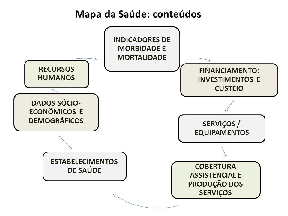 INDICADORES DE MORBIDADE E MORTALIDADE FINANCIAMENTO: INVESTIMENTOS E CUSTEIO SERVIÇOS / EQUIPAMENTOS COBERTURA ASSISTENCIAL E PRODUÇÃO DOS SERVIÇOS E