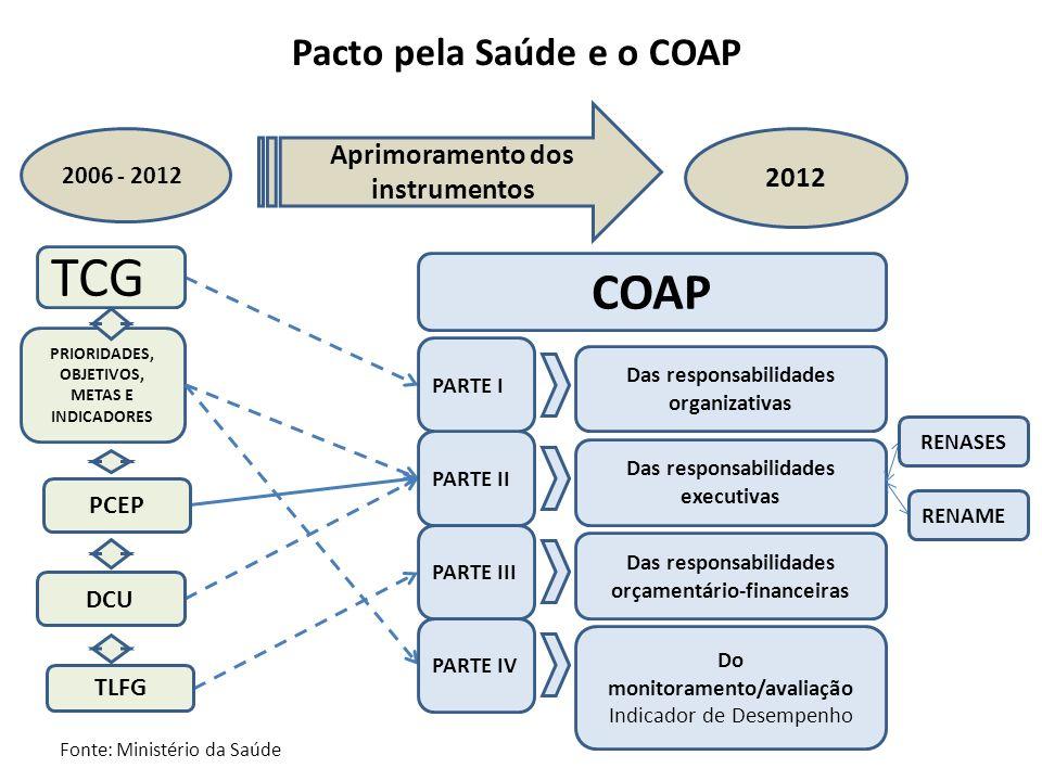 TCG PRIORIDADES, OBJETIVOS, METAS E INDICADORES PCEP TLFG DCU Pacto pela Saúde e o COAP 2006 - 2012 2012 Aprimoramento dos instrumentos COAP PARTE II