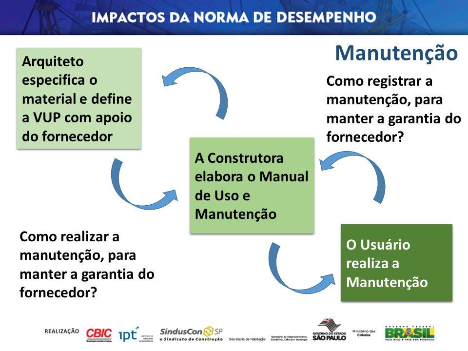 Manutenção O Usuário realiza a Manutenção A Construtora elabora o Manual de Uso e Manutenção Arquiteto especifica o material e define a VUP com apoio