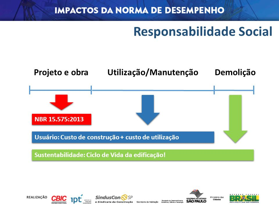 Responsabilidade Social Projeto e obraUtilização/ManutençãoDemolição NBR 15.575:2013 Usuário: Custo de construção + custo de utilização Sustentabilida