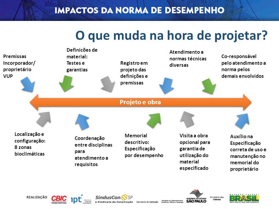 O que muda na hora de projetar? Projeto e obra Premissas Incorporador/ proprietário VUP Localização e configuração: 8 zonas bioclimáticas Definicões d