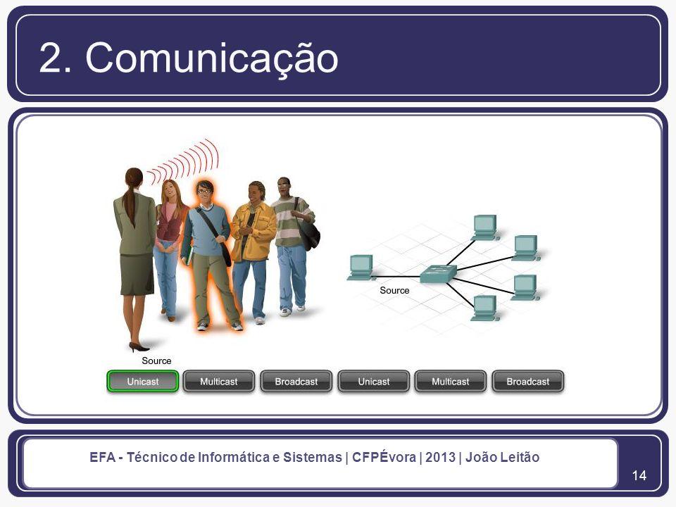 15 EFA - Técnico de Informática e Sistemas | CFPÉvora | 2013 | João Leitão 2. Comunicação