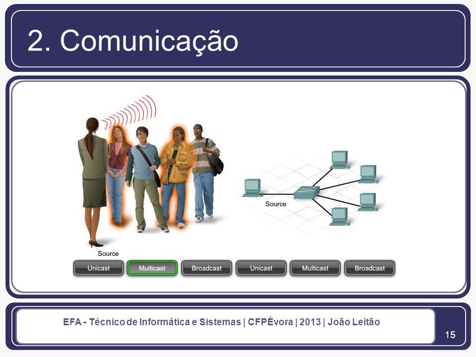 16 EFA - Técnico de Informática e Sistemas | CFPÉvora | 2013 | João Leitão 2. Comunicação