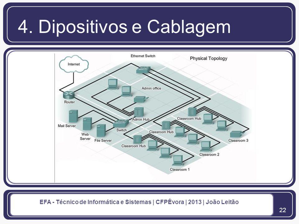 23 EFA - Técnico de Informática e Sistemas | CFPÉvora | 2013 | João Leitão 4.
