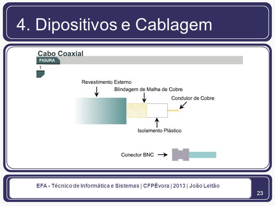 24 EFA - Técnico de Informática e Sistemas | CFPÉvora | 2013 | João Leitão 4.