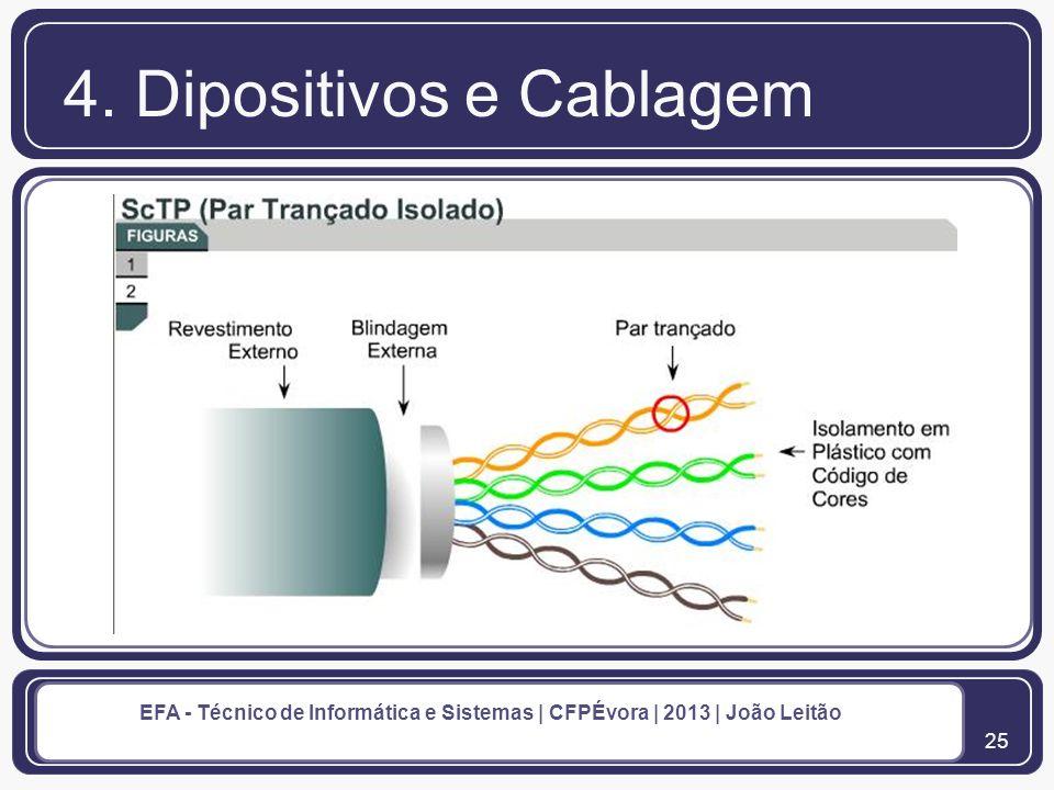 26 EFA - Técnico de Informática e Sistemas | CFPÉvora | 2013 | João Leitão 4.