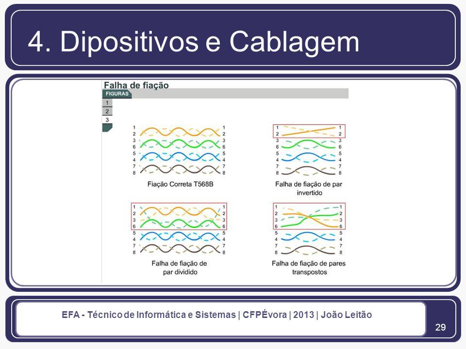 30 EFA - Técnico de Informática e Sistemas | CFPÉvora | 2013 | João Leitão 4.