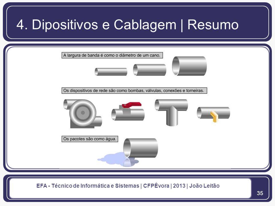 36 EFA - Técnico de Informática e Sistemas | CFPÉvora | 2013 | João Leitão Conexões de Rede 5.
