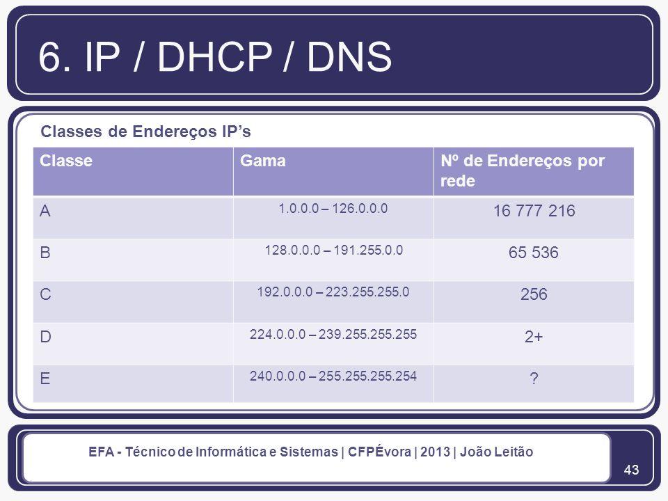 44 EFA - Técnico de Informática e Sistemas | CFPÉvora | 2013 | João Leitão 6.