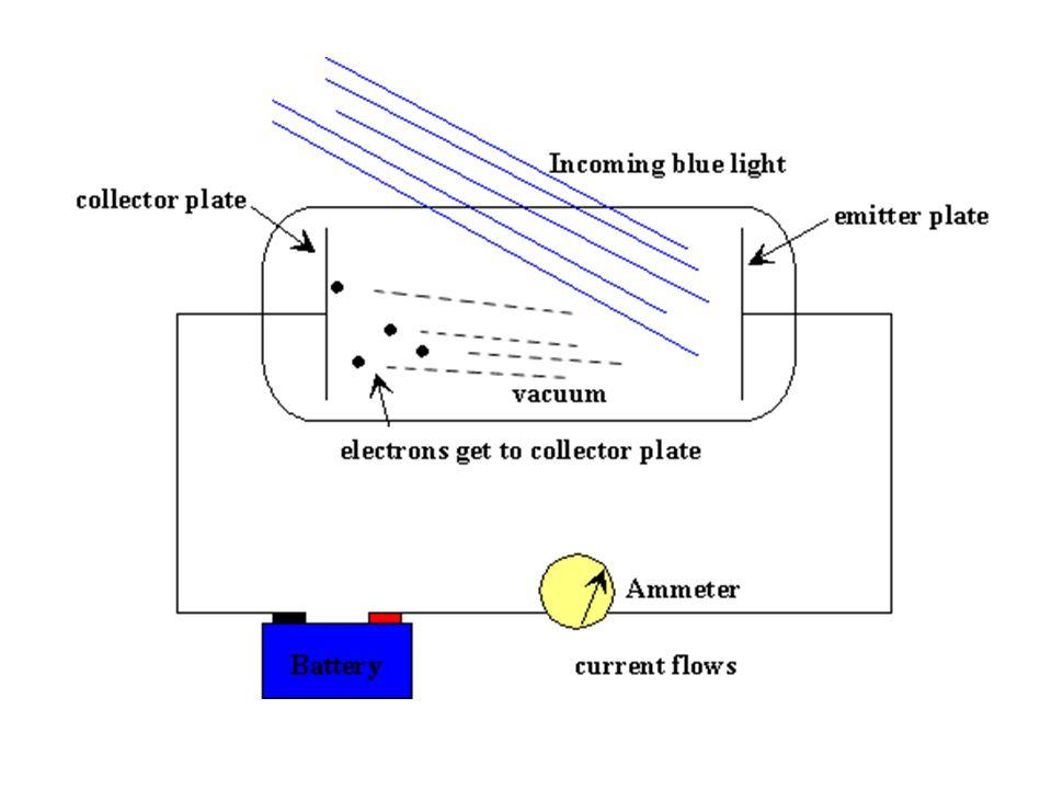 EFEITO FOTOELÉTRICO Um feixe de luz, ao incidir sobre um metal, pode arrancar os elétrons livres desse metal Esse efeito só pode ser explicado considerando a luz como uma partícula (fóton), e não como uma propagação ondulatória.