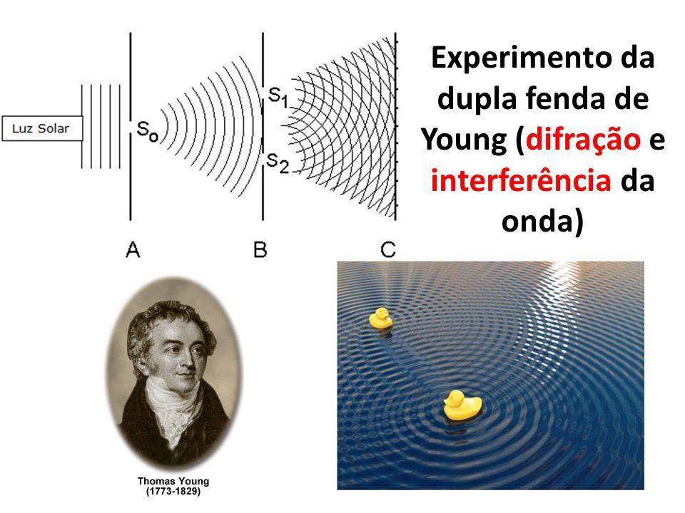 Experimento da dupla fenda de Young (difração e interferência da onda)