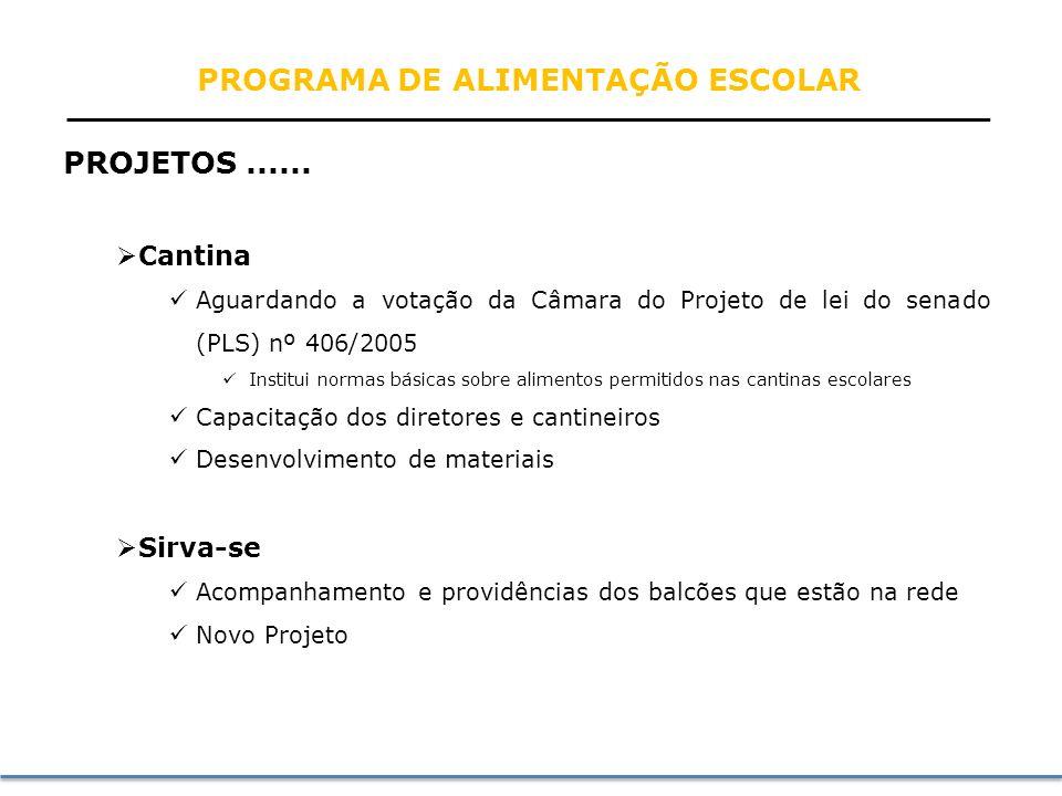 PROJETOS EM ANDAMENTO Sociedade Brasileira de Cardiologia Videoconferência disponível na rede Está acontecendo a medição nas escolas pilotos Reavaliaç