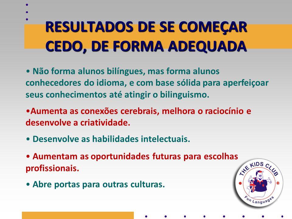 RESULTADOS DE SE COMEÇAR CEDO, DE FORMA ADEQUADA Não forma alunos bilíngues, mas forma alunos conhecedores do idioma, e com base sólida para aperfeiço