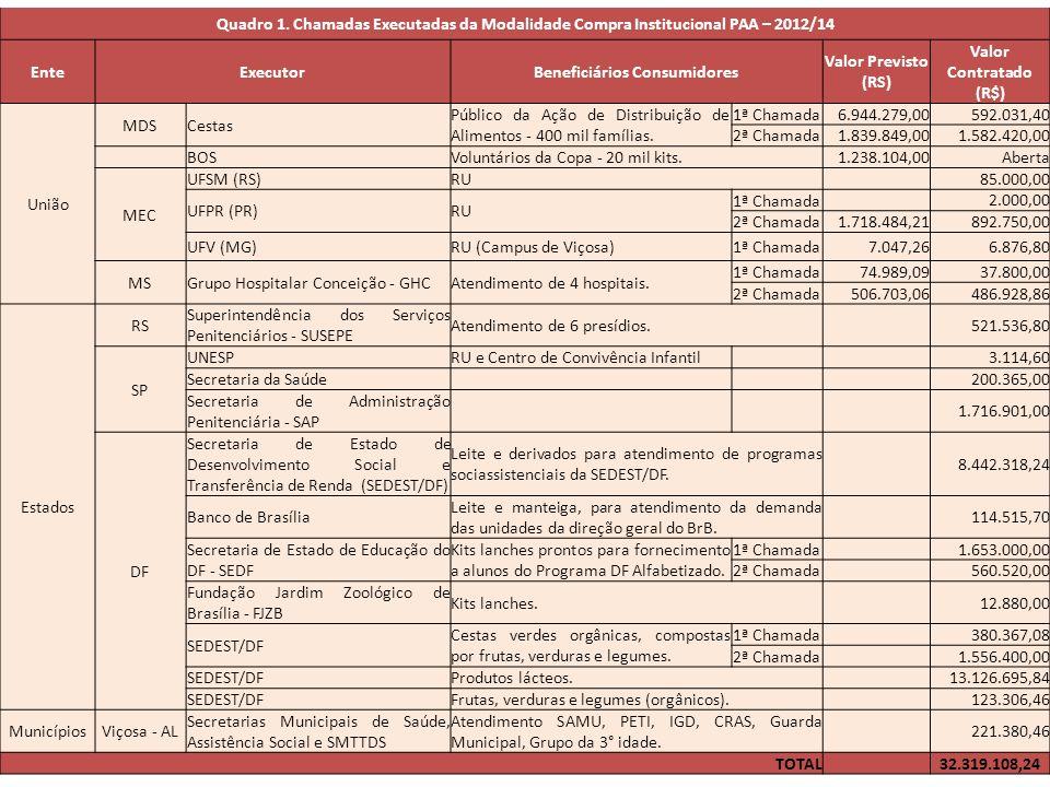 Quadro 1. Chamadas Executadas da Modalidade Compra Institucional PAA – 2012/14 EnteExecutorBeneficiários Consumidores Valor Previsto (RS) Valor Contra