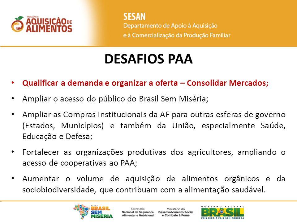 DESAFIOS PAA Qualificar a demanda e organizar a oferta – Consolidar Mercados; Ampliar o acesso do público do Brasil Sem Miséria; Ampliar as Compras In