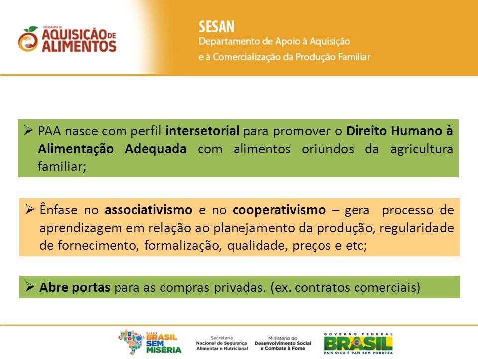 Abre portas para as compras privadas. (ex. contratos comerciais) PAA nasce com perfil intersetorial para promover o Direito Humano à Alimentação Adequ
