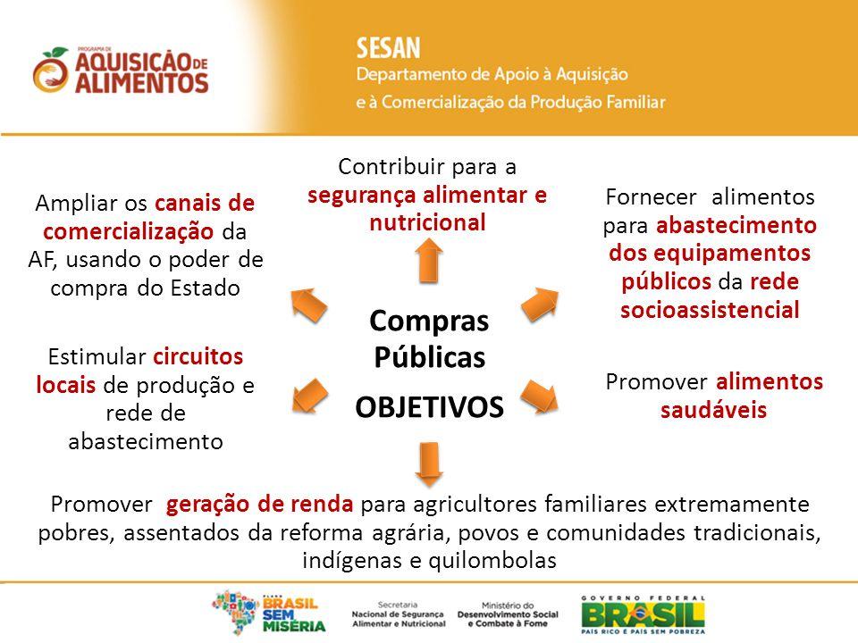 Compras Públicas OBJETIVOS Contribuir para a segurança alimentar e nutricional Fornecer alimentos para abastecimento dos equipamentos públicos da rede