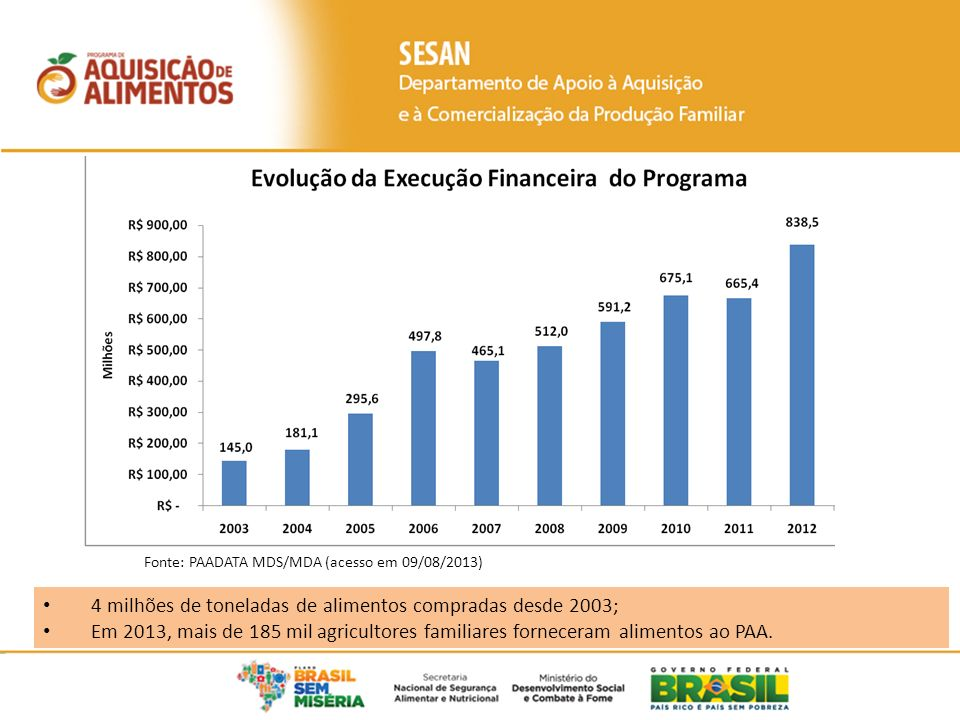 Fonte: PAADATA MDS/MDA (acesso em 09/08/2013) 4 milhões de toneladas de alimentos compradas desde 2003; Em 2013, mais de 185 mil agricultores familiar