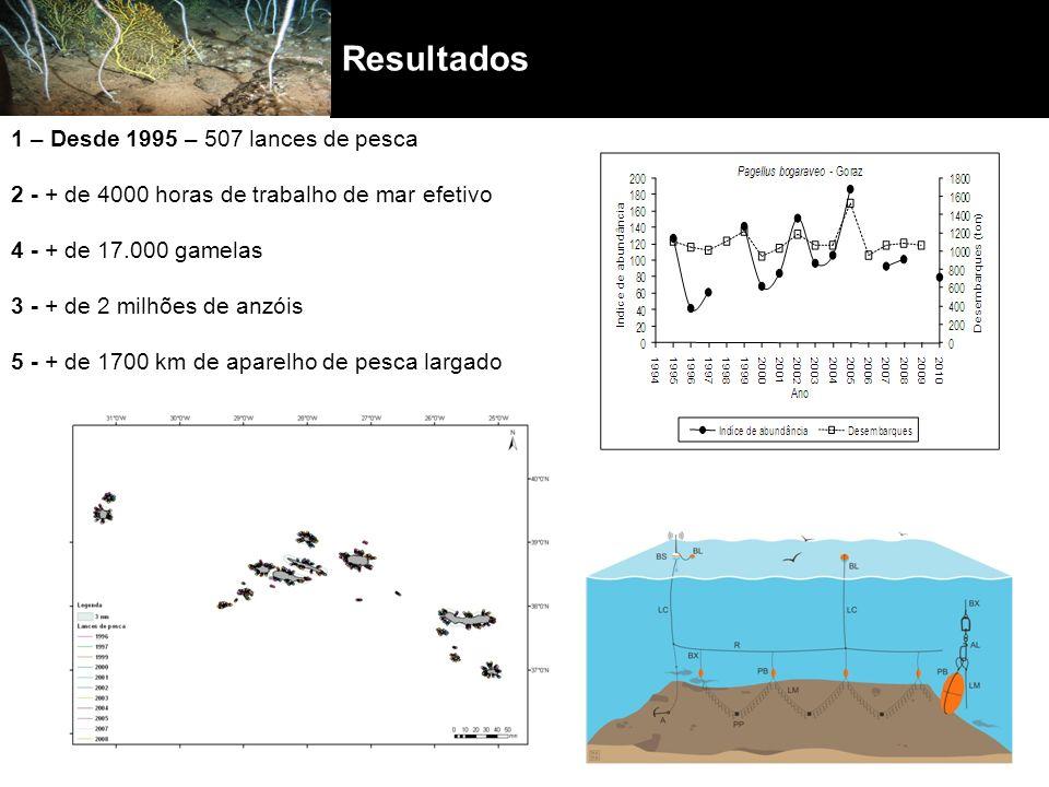 Resultados 1 – Desde 1995 – 507 lances de pesca 2 - + de 4000 horas de trabalho de mar efetivo 4 - + de 17.000 gamelas 3 - + de 2 milhões de anzóis 5