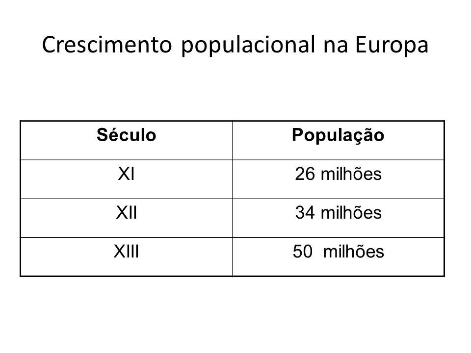 Crescimento populacional na Europa SéculoPopulação XI26 milhões XII34 milhões XIII50 milhões