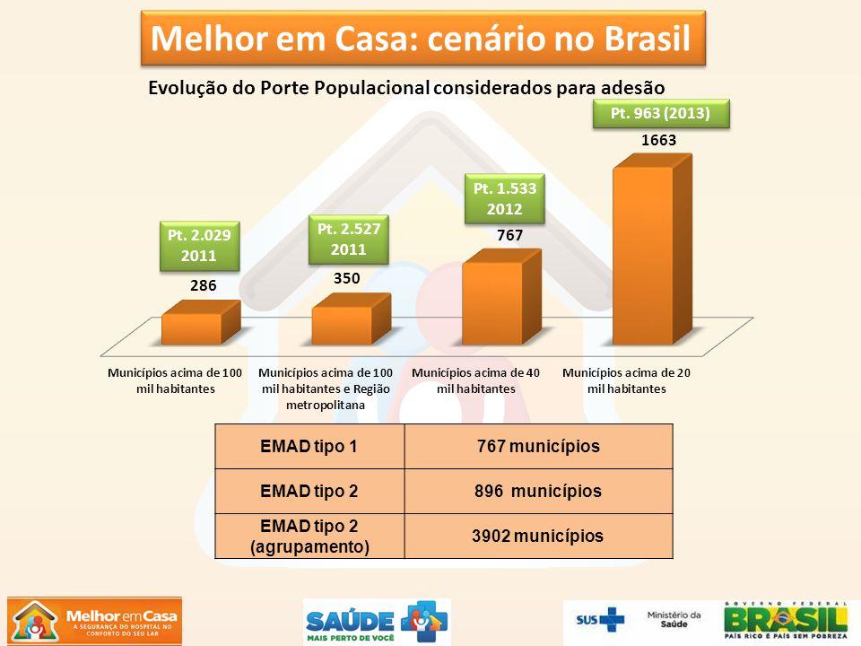 Melhor em Casa: cenário no Brasil EMAD tipo 1767 municípios EMAD tipo 2896 municípios EMAD tipo 2 (agrupamento) 3902 municípios Pt. 2.029 2011 Pt. 2.0