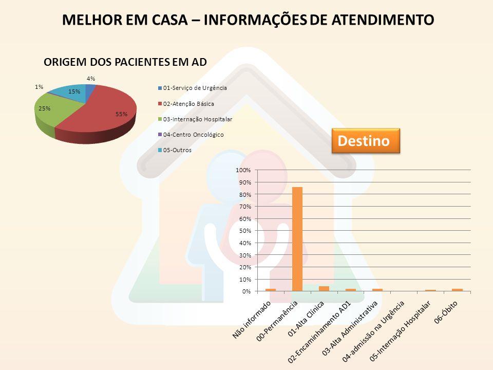 MELHOR EM CASA – INFORMAÇÕES DE ATENDIMENTO Destino