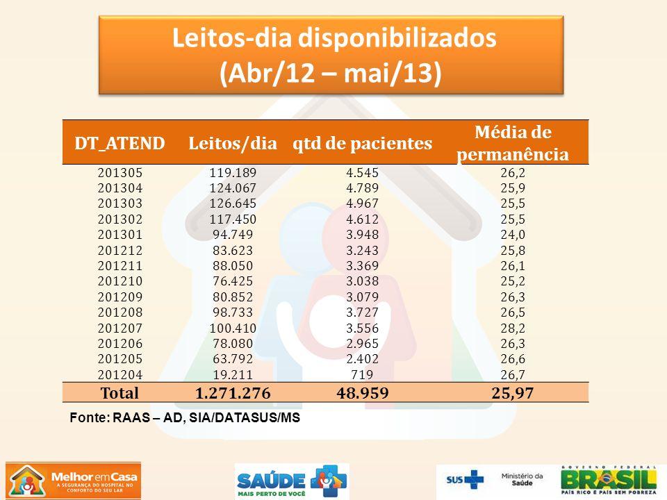 DT_ATENDLeitos/diaqtd de pacientes Média de permanência 201305119.1894.54526,2 201304124.0674.78925,9 201303126.6454.96725,5 201302117.4504.61225,5 20