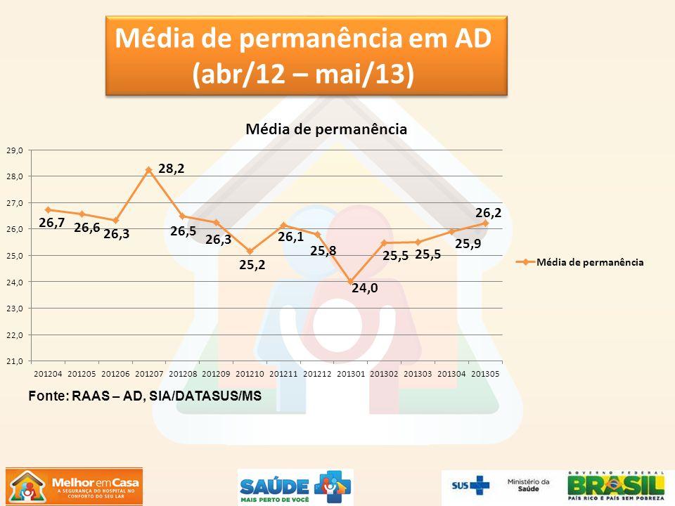 Média de permanência em AD (abr/12 – mai/13) Média de permanência em AD (abr/12 – mai/13) Fonte: RAAS – AD, SIA/DATASUS/MS