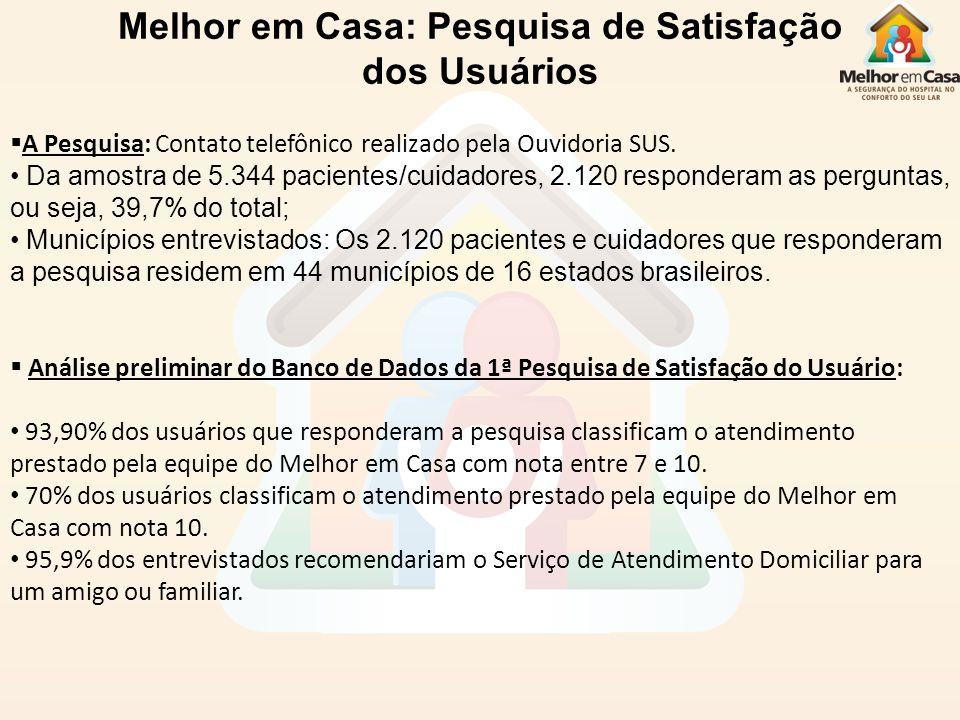 Melhor em Casa: Pesquisa de Satisfação dos Usuários A Pesquisa: Contato telefônico realizado pela Ouvidoria SUS. Da amostra de 5.344 pacientes/cuidado