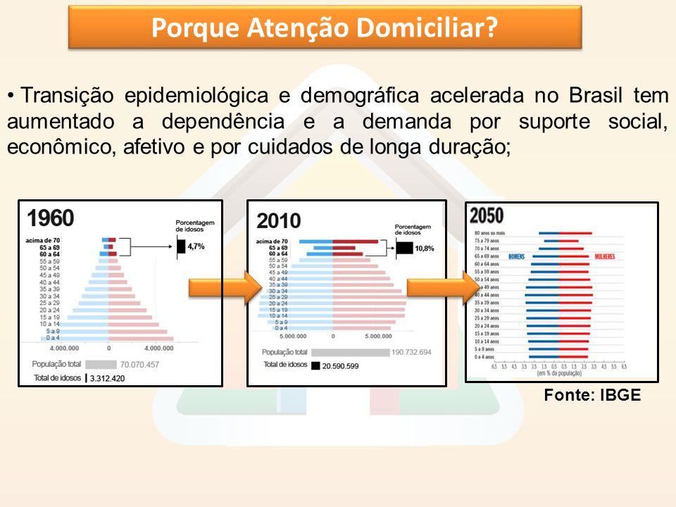 Porque Atenção Domiciliar? Transição epidemiológica e demográfica acelerada no Brasil tem aumentado a dependência e a demanda por suporte social, econ