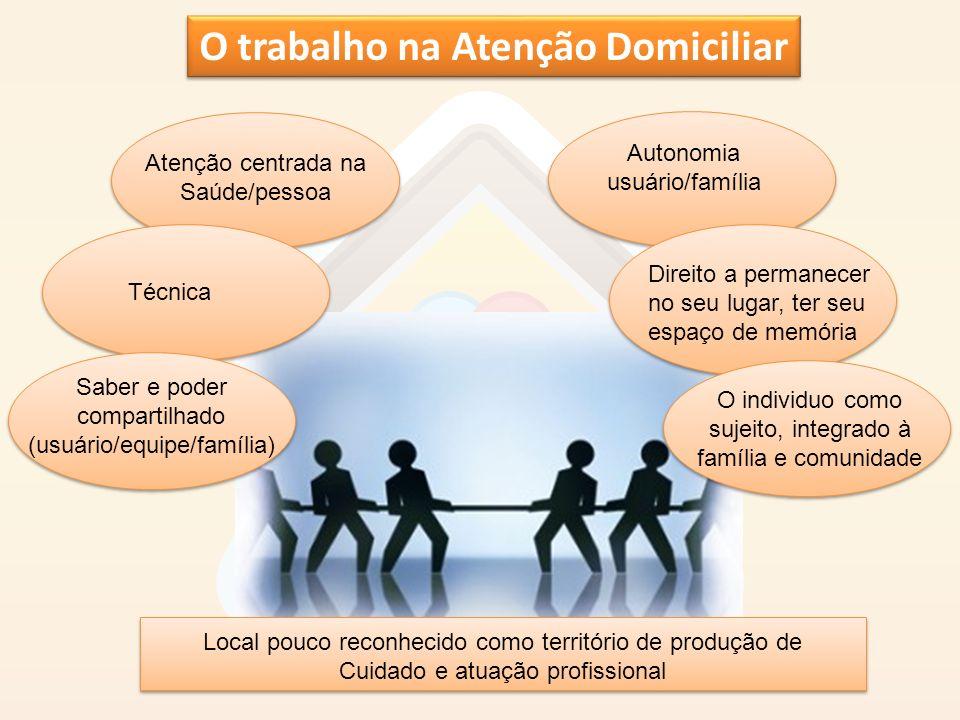 O trabalho na Atenção Domiciliar Autonomia usuário/família Direito a permanecer no seu lugar, ter seu espaço de memória Atenção centrada na Saúde/pess