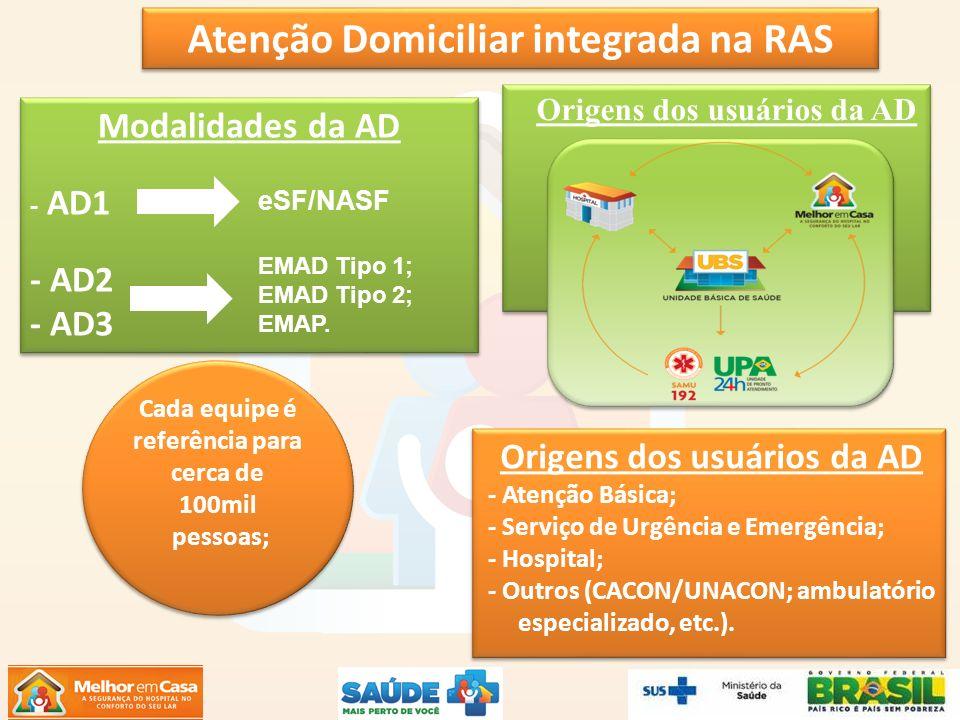 Origens dos usuários da AD - Atenção Básica; - Serviço de Urgência e Emergência; - Hospital; - Outros (CACON/UNACON; ambulatório especializado, etc.).