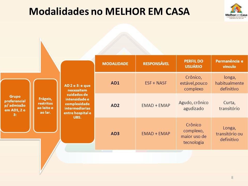 Modalidades no MELHOR EM CASA 8 Grupo preferencial p/ admissão em AD1, 2 e 3: Frágeis, restritos ao leito e ao lar. AD 2 e 3: e que necessitem cuidado