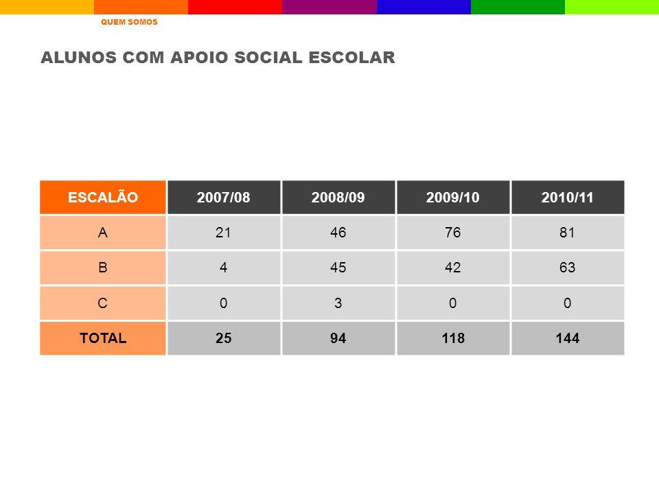 ESCALÃO2007/082008/092009/102010/11 A21467681 B4454263 C0300 TOTAL2594118144 ALUNOS COM APOIO SOCIAL ESCOLAR A ESCOLAQUEM SOMOSRESULTADOS ESCOLARES AV
