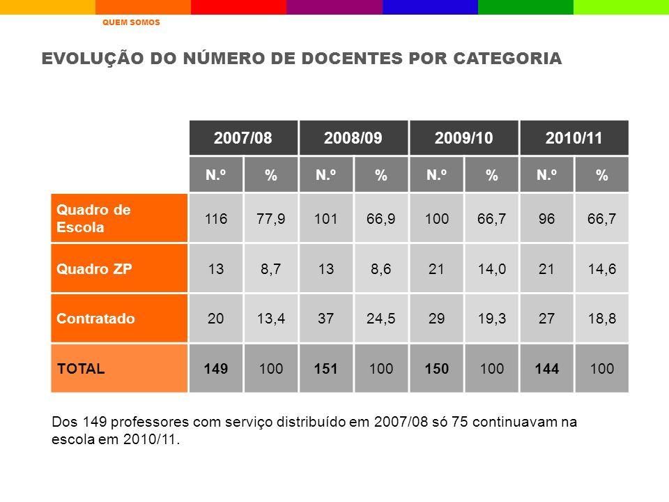 EVOLUÇÃO DO NÚMERO DE DOCENTES POR CATEGORIA 2007/082008/092009/102010/11 N.º% % % % Quadro de Escola 11677,910166,910066,79666,7 Quadro ZP138,7138,62