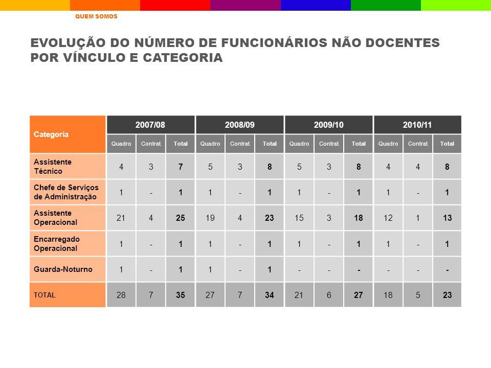 EVOLUÇÃO DO NÚMERO DE FUNCIONÁRIOS NÃO DOCENTES POR VÍNCULO E CATEGORIA Categoria 2007/082008/092009/102010/11 QuadroContrat.TotalQuadroContrat.TotalQ