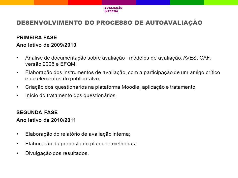 PRIMEIRA FASE Ano letivo de 2009/2010 Análise de documentação sobre avaliação - modelos de avaliação: AVES; CAF, versão 2006 e EFQM; Elaboração dos in