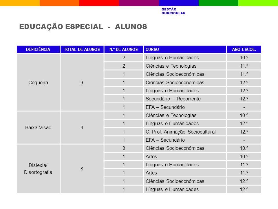 EDUCAÇÃO ESPECIAL - ALUNOS A ESCOLAQUEM SOMOSRESULTADOS ESCOLARES AVALIAÇÃO INTERNA GESTÃO CURRICULAR PROJETOSDESAFIOS GESTÃO CURRICULAR DEFICIÊNCIATO