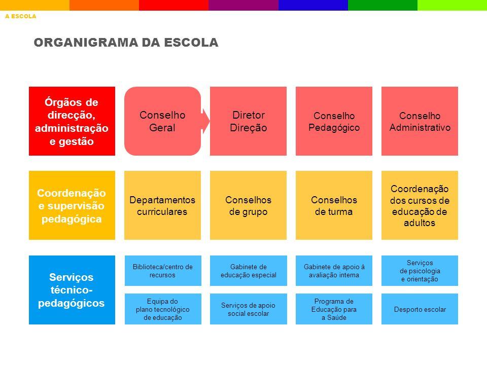 ÁREA DE RESIDÊNCIA DOS ALUNOS A ESCOLAQUEM SOMOSRESULTADOS ESCOLARES AVALIAÇÃO INTERNA GESTÃO CURRICULAR PROJETOSDESAFIOS QUEM SOMOS CONCELHOFREGUESIA% DE ALUNOS Lisboa Campolide12,6 S.