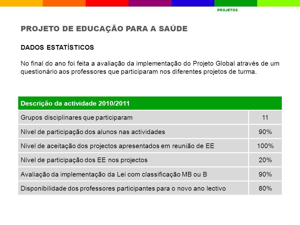Descrição da actividade 2010/2011 Grupos disciplinares que participaram11 Nível de participação dos alunos nas actividades90% Nível de aceitação dos p