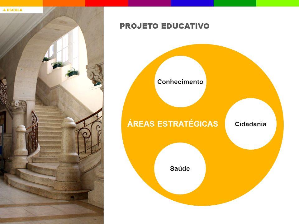 PROJETO EDUCATIVO ÁREAS ESTRATÉGICAS Conhecimento Saúde Cidadania A ESCOLAQUEM SOMOSRESULTADOS ESCOLARES AVALIAÇÃO INTERNA GESTÃO CURRICULAR PROJETOSD