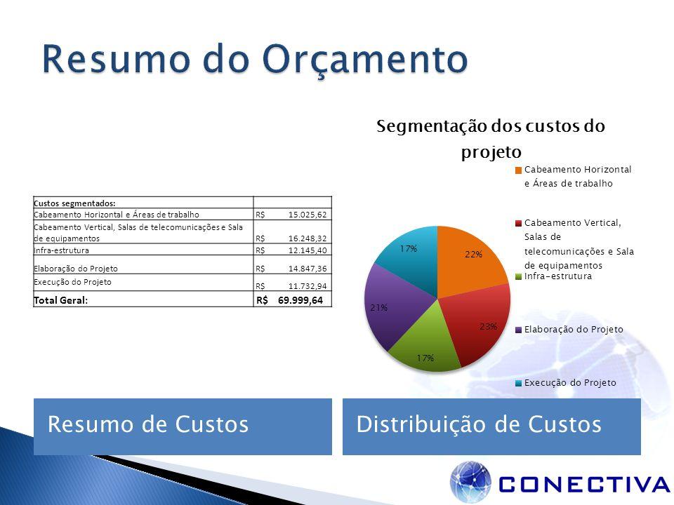 Resumo de CustosDistribuição de Custos Custos segmentados: Cabeamento Horizontal e Áreas de trabalho R$ 15.025,62 Cabeamento Vertical, Salas de teleco