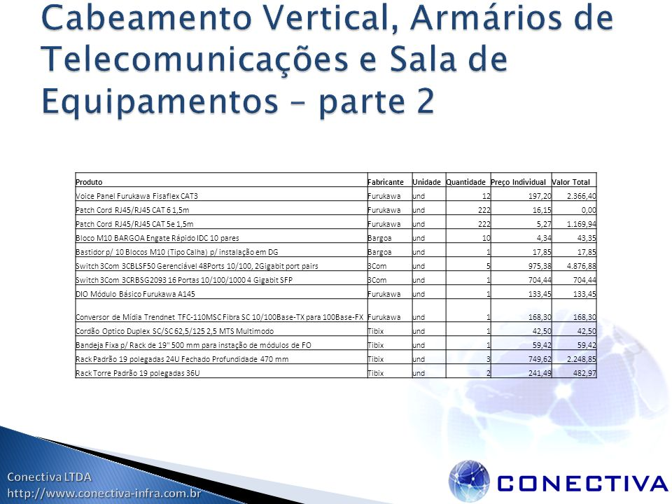 ProdutoFabricanteUnidadeQuantidadePreço IndividualValor Total Voice Panel Furukawa Fisaflex CAT3Furukawaund12197,202.366,40 Patch Cord RJ45/RJ45 CAT 6