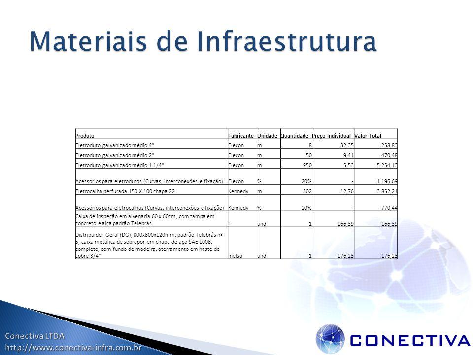 ProdutoFabricanteUnidadeQuantidadePreço IndividualValor Total Eletroduto galvanizado médio 4