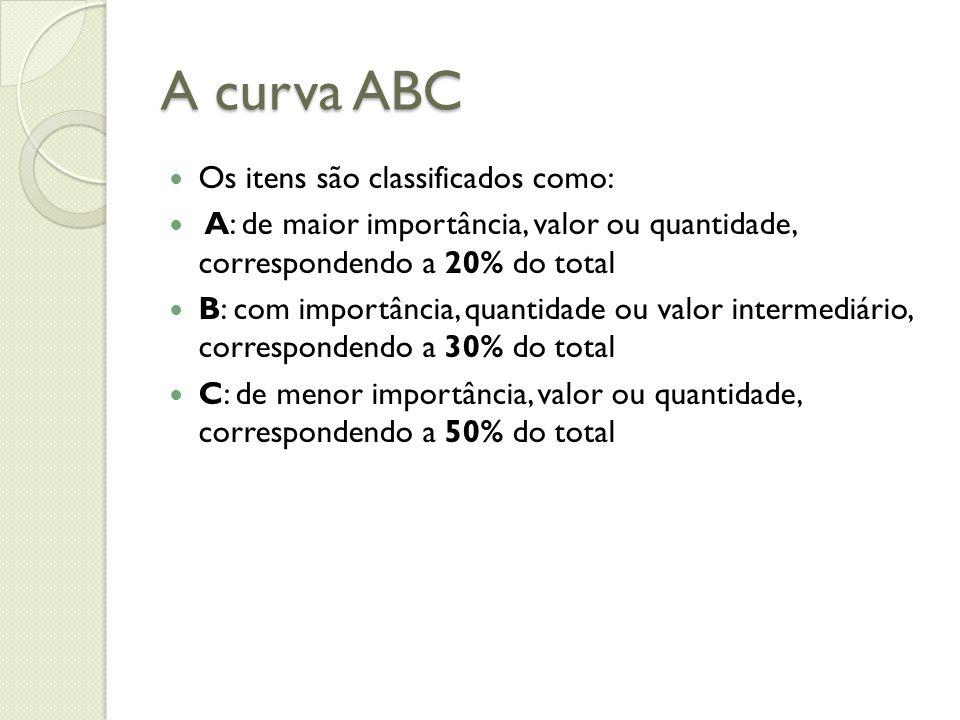 A curva ABC Os itens são classificados como: A: de maior importância, valor ou quantidade, correspondendo a 20% do total B: com importância, quantidad