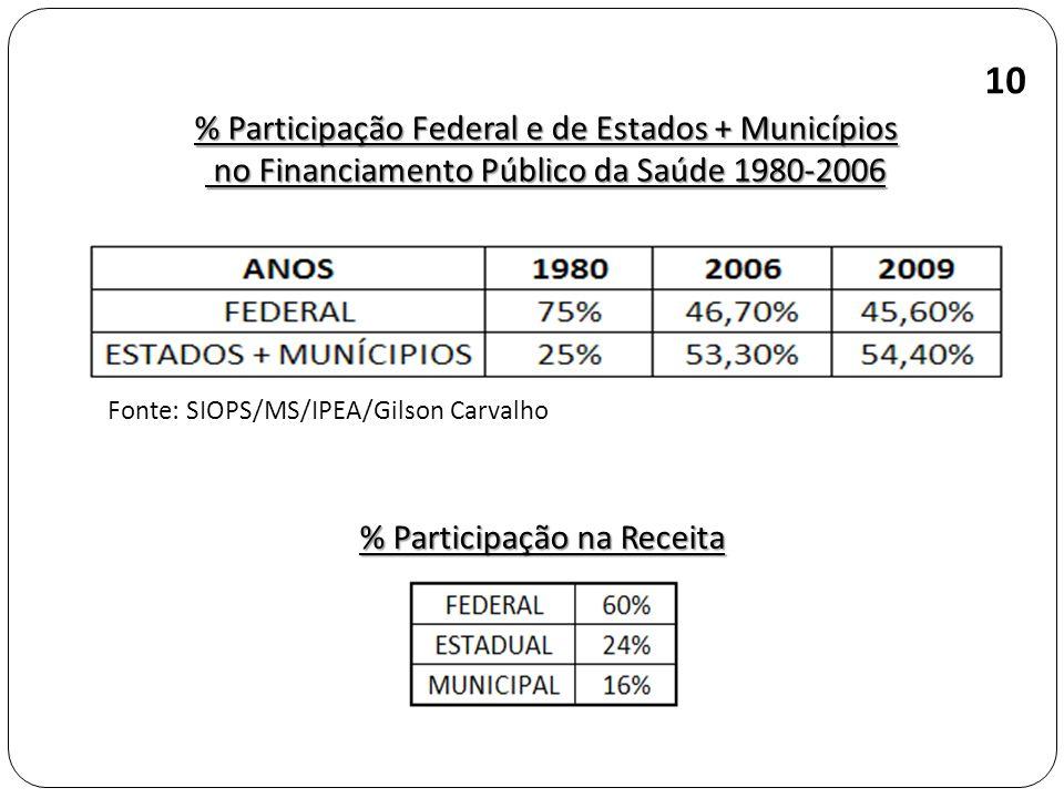 % Participação Federal e de Estados + Municípios no Financiamento Público da Saúde 1980-2006 no Financiamento Público da Saúde 1980-2006 Fonte: SIOPS/MS/IPEA/Gilson Carvalho 10 % Participação na Receita