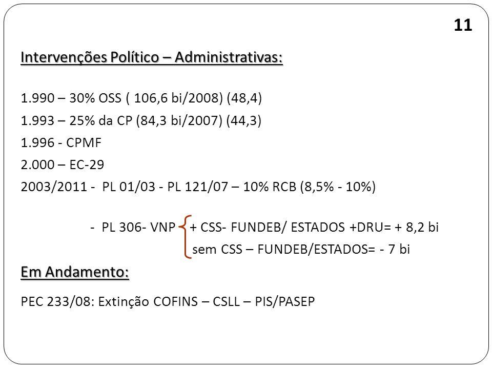 Intervenções Político – Administrativas: 1.990 – 30% OSS ( 106,6 bi/2008) (48,4) 1.993 – 25% da CP (84,3 bi/2007) (44,3) 1.996 - CPMF 2.000 – EC-29 20